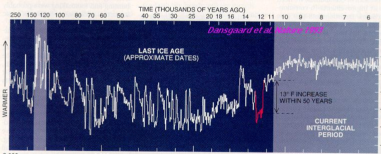 The GRIP ice core (Dansgaard et al, Nature 1993) showing the temperature of Greenland for the last 250,000 years, including the last warm period at 125,000 years ago and the aborted cooling 8,200 years ago.